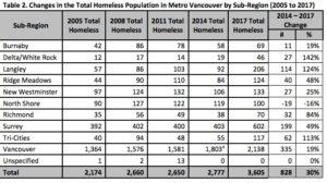homeless-population-changes